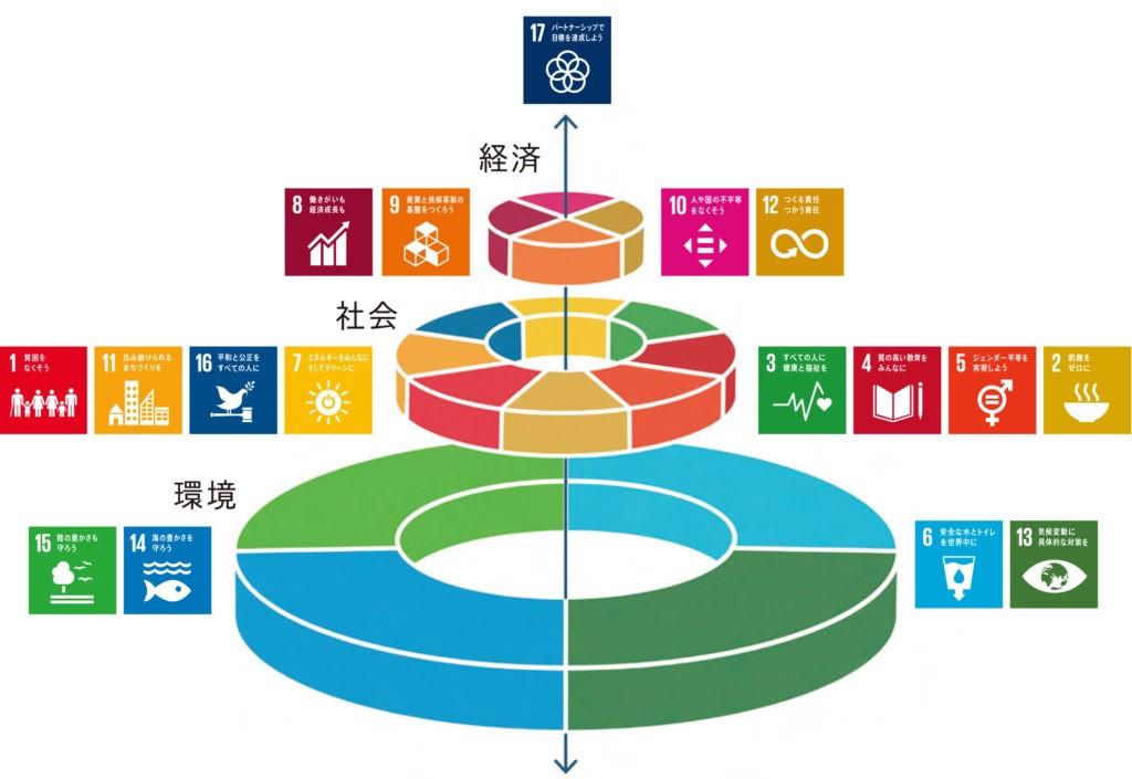 環境方針と対策